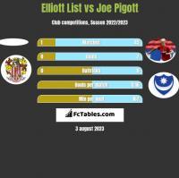 Elliott List vs Joe Pigott h2h player stats