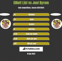Elliott List vs Joel Byrom h2h player stats