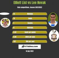 Elliott List vs Lee Novak h2h player stats