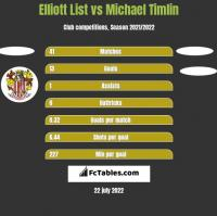 Elliott List vs Michael Timlin h2h player stats