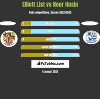 Elliott List vs Noor Husin h2h player stats