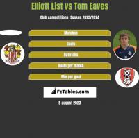 Elliott List vs Tom Eaves h2h player stats