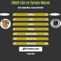 Elliott List vs Tyrone Marsh h2h player stats