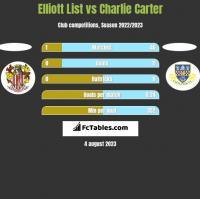 Elliott List vs Charlie Carter h2h player stats