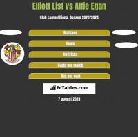 Elliott List vs Alfie Egan h2h player stats