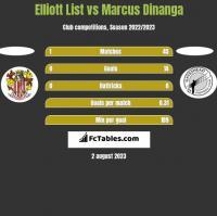 Elliott List vs Marcus Dinanga h2h player stats