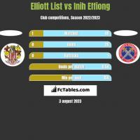Elliott List vs Inih Effiong h2h player stats