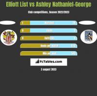 Elliott List vs Ashley Nathaniel-George h2h player stats