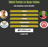 Elliott Parish vs Ryan Fulton h2h player stats