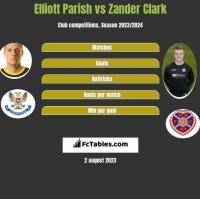 Elliott Parish vs Zander Clark h2h player stats