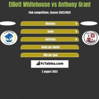 Elliott Whitehouse vs Anthony Grant h2h player stats
