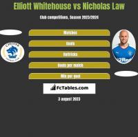 Elliott Whitehouse vs Nicholas Law h2h player stats