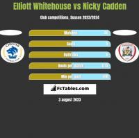 Elliott Whitehouse vs Nicky Cadden h2h player stats