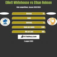 Elliott Whitehouse vs Ethan Robson h2h player stats
