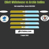 Elliott Whitehouse vs Archie Collins h2h player stats