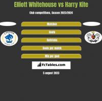 Elliott Whitehouse vs Harry Kite h2h player stats