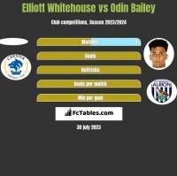 Elliott Whitehouse vs Odin Bailey h2h player stats