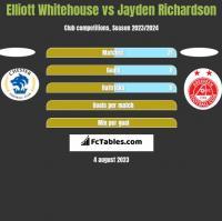 Elliott Whitehouse vs Jayden Richardson h2h player stats
