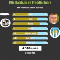 Ellis Harrison vs Freddie Sears h2h player stats
