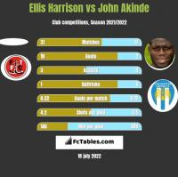 Ellis Harrison vs John Akinde h2h player stats