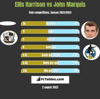 Ellis Harrison vs John Marquis h2h player stats