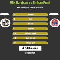 Ellis Harrison vs Nathan Pond h2h player stats