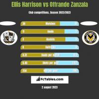 Ellis Harrison vs Offrande Zanzala h2h player stats