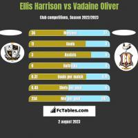 Ellis Harrison vs Vadaine Oliver h2h player stats
