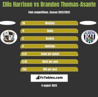 Ellis Harrison vs Brandon Thomas-Asante h2h player stats