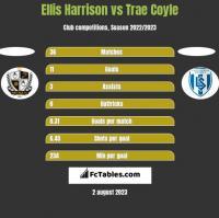 Ellis Harrison vs Trae Coyle h2h player stats