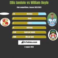 Ellis Iandolo vs William Boyle h2h player stats