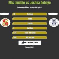 Ellis Iandolo vs Joshua Debayo h2h player stats
