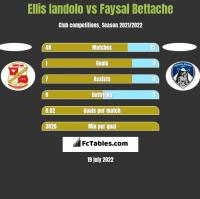 Ellis Iandolo vs Faysal Bettache h2h player stats