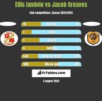 Ellis Iandolo vs Jacob Greaves h2h player stats