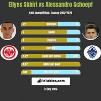 Ellyes Skhiri vs Alessandro Schoepf h2h player stats
