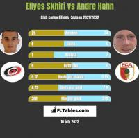 Ellyes Skhiri vs Andre Hahn h2h player stats