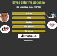 Ellyes Skhiri vs Angelino h2h player stats