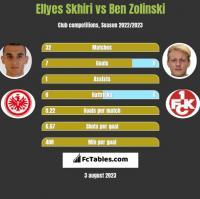 Ellyes Skhiri vs Ben Zolinski h2h player stats