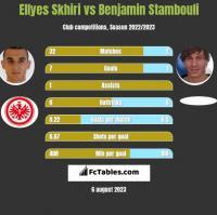 Ellyes Skhiri vs Benjamin Stambouli h2h player stats