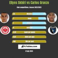 Ellyes Skhiri vs Carlos Gruezo h2h player stats