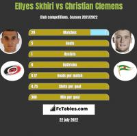 Ellyes Skhiri vs Christian Clemens h2h player stats