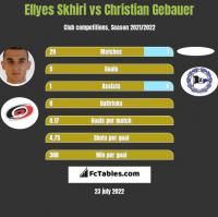 Ellyes Skhiri vs Christian Gebauer h2h player stats