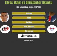 Ellyes Skhiri vs Christopher Nkunku h2h player stats