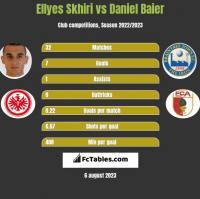 Ellyes Skhiri vs Daniel Baier h2h player stats