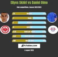 Ellyes Skhiri vs Daniel Olmo h2h player stats