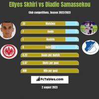 Ellyes Skhiri vs Diadie Samassekou h2h player stats