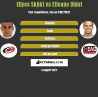 Ellyes Skhiri vs Etienne Didot h2h player stats