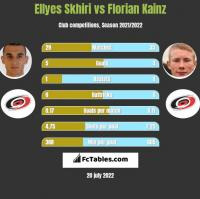 Ellyes Skhiri vs Florian Kainz h2h player stats