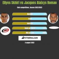 Ellyes Skhiri vs Jacques Alaixys Romao h2h player stats
