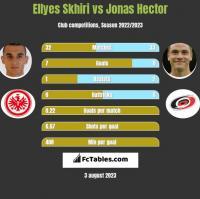 Ellyes Skhiri vs Jonas Hector h2h player stats